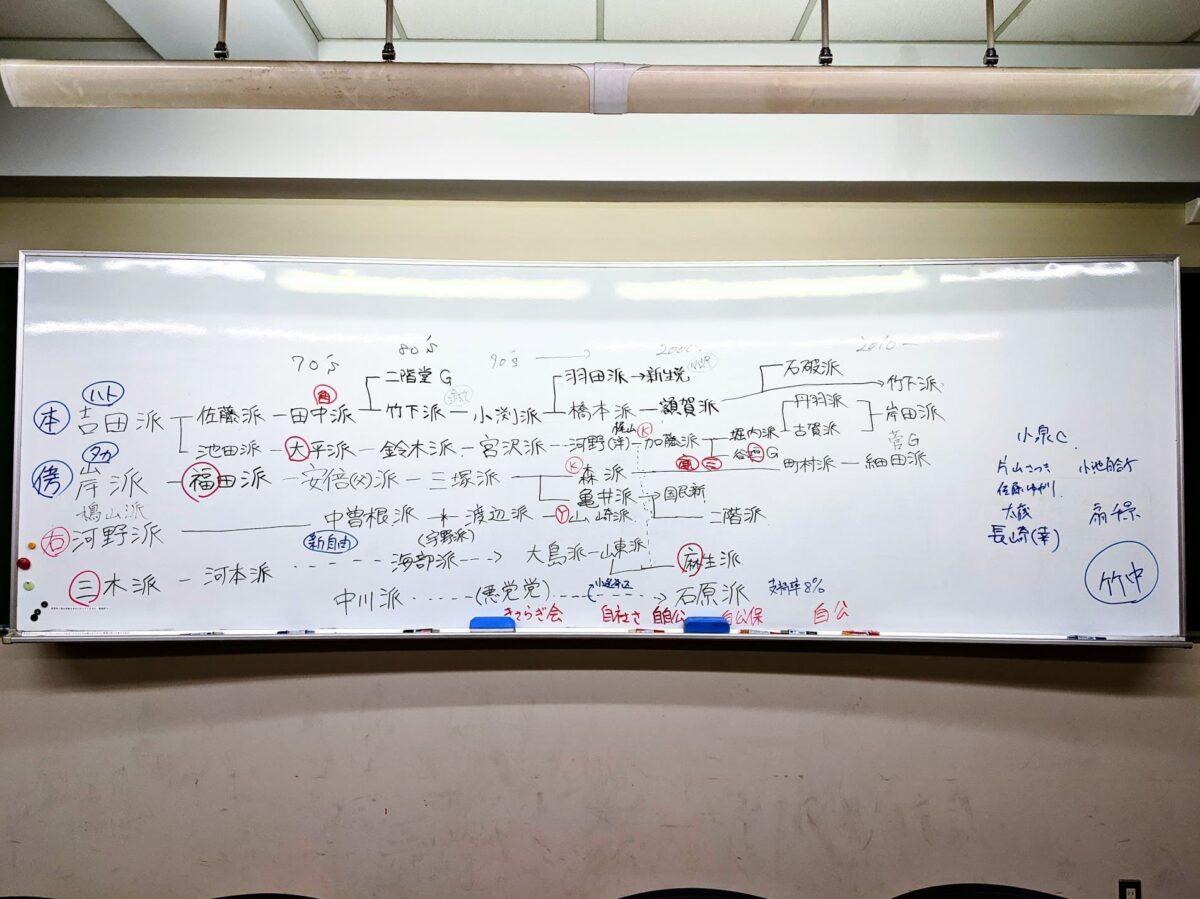 自民党派閥図(大学ゼミ)